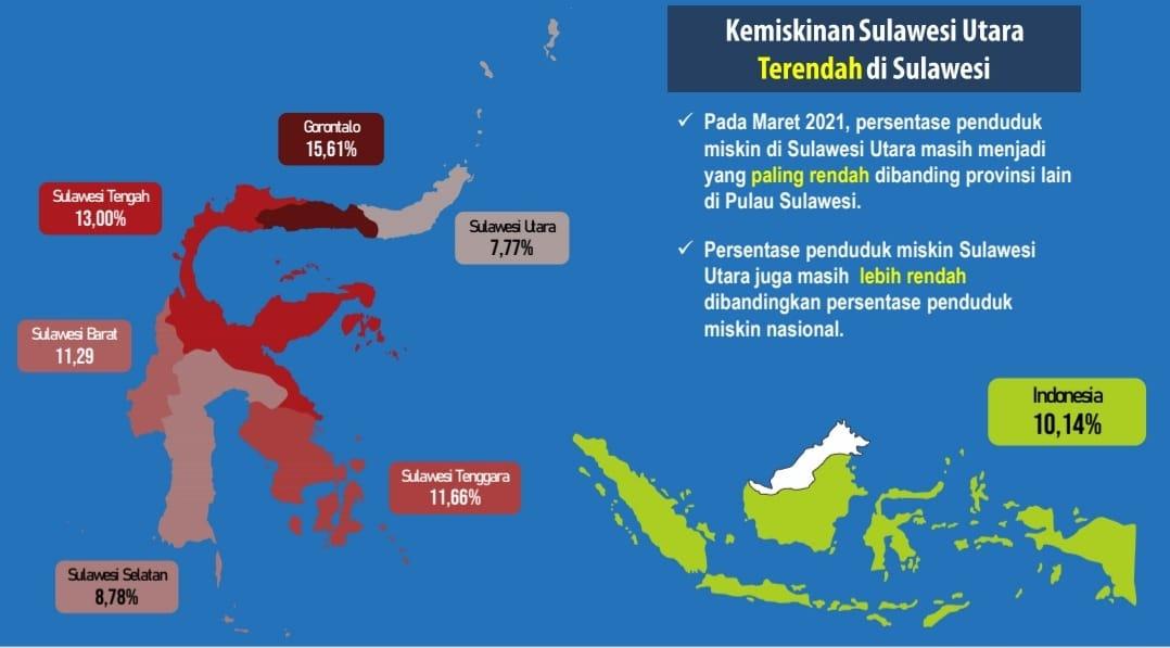 Data BPS Ungkap Angka Kemiskinan Sulut Terendah se-Sulawesi, Bukti Kerja Hebat Pemerintahan ODSK